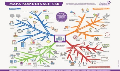 Mapa Komunikacji CSR