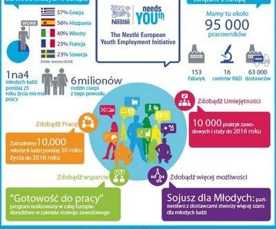 """Inicjatywa """"Sojusz dla Młodych"""""""