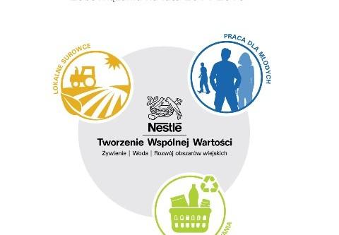 Nestlé ogłasza nowe zobowiązania Tworzenia Wspólnej Wartości