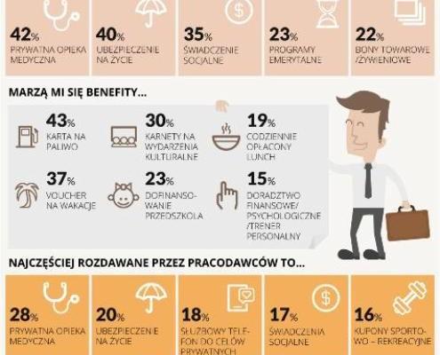 Ponad 45% pracujących Polaków nie otrzymuje w pracy benefitów