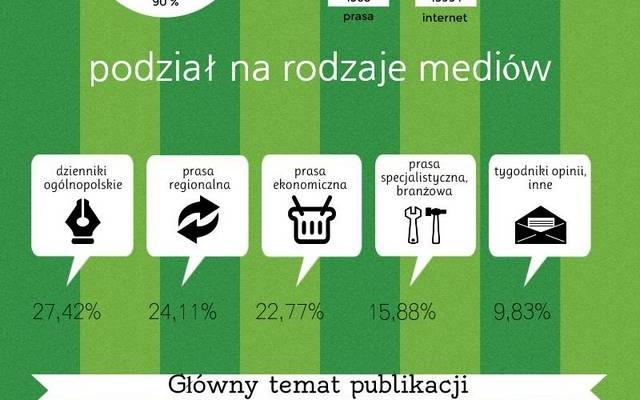 CSR w polskich mediach – bilans roku 2014