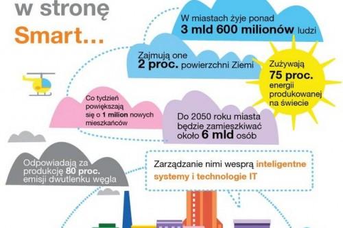 Szybszy rozwój polskich miast dzięki Smart City