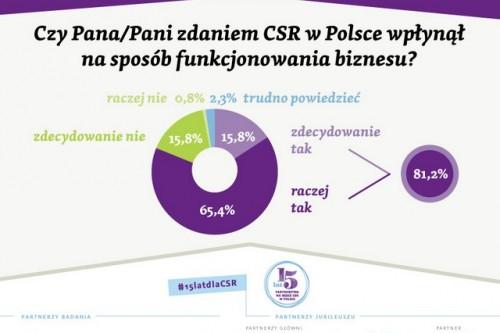 """Pierwsze wyniki badania """"Menedżerowie CSR"""""""