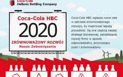 Cele zrównoważonego rozwoju Coca-Cola HBC
