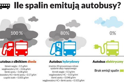 Technologia e-busów pomoże w walce ze smogiem