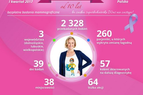 Ponad 2300 kobiet przebadanych w I kwartale akcji Muszkieterowie dla Polek