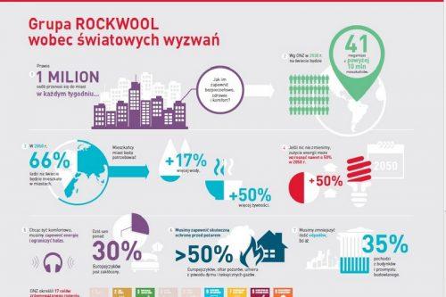 ROCKWOOL przyłącza się do działań na rzecz zrównoważonego rozwoju