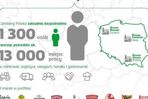 Pierwszy Raport Zrównoważonego Rozwoju  Carlsberg Polska