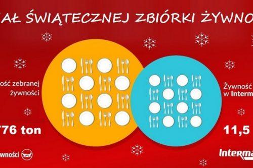 Klienci Intermarché przekazali potrzebującym ponad 11 ton żywności na Święta