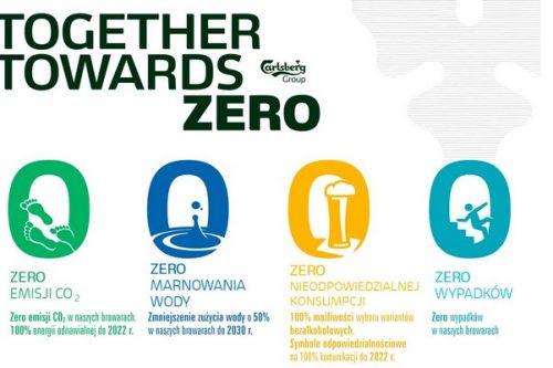 Duże postępy Grupy Carlsberg w realizacji  celów zrównoważonego rozwoju