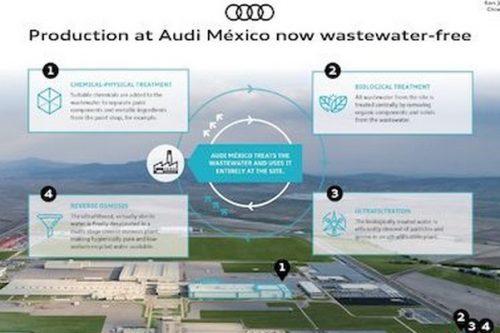 Audi México produkuje samochody nie wytwarzając przy tym ścieków
