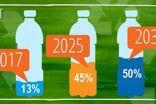 PepsiCo zwiększy do 50% udział materiału pochodzącego z recyklingu (rPET) do 2030 roku