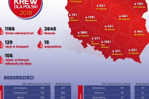 Blisko 16 000 litrów krwi zebrali Muszkieterowie razem z PCK