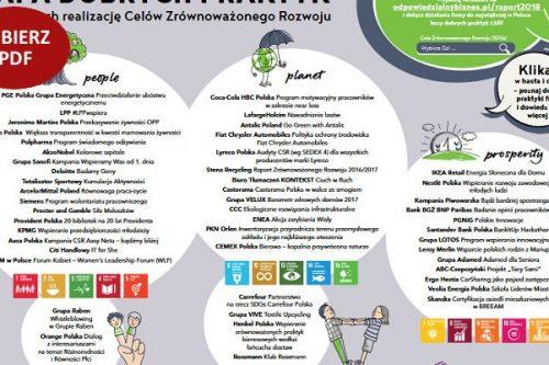 MAPA dobrych praktyk Celów Zrównoważonego Rozwoju
