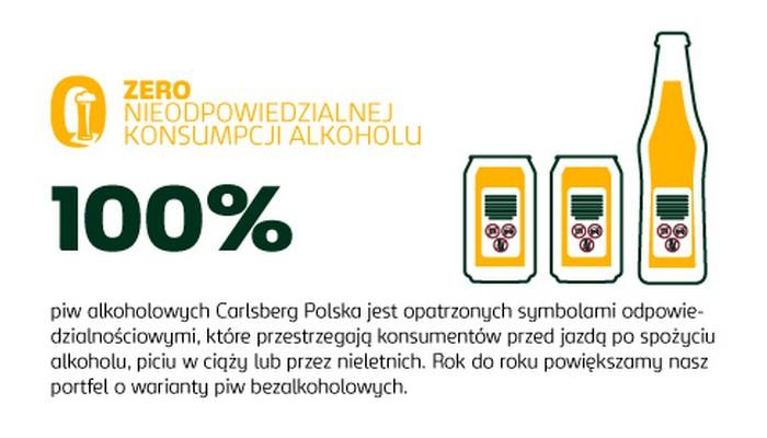 odowiedzialna konsumpcja alkoholu